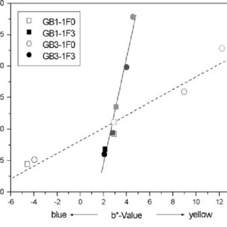 (PDF) Influence of coloration on initial material