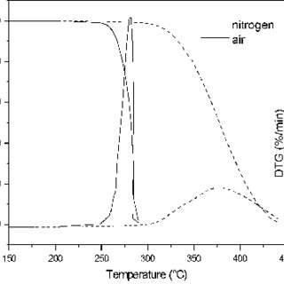(PDF) Thermal-oxidative induced degradation behaviour of