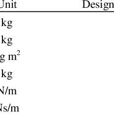 (PDF) Multi-Objective Optimization of Vehicle Passive