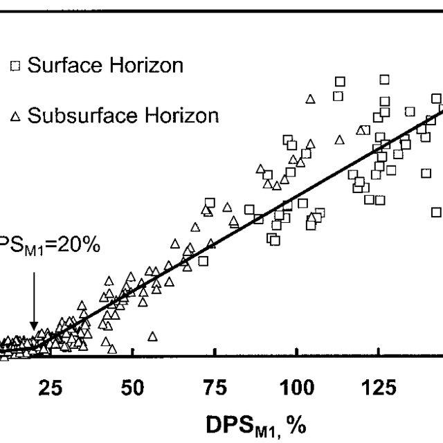 (PDF) An Environmental Threshold for Degree of Phosphorus