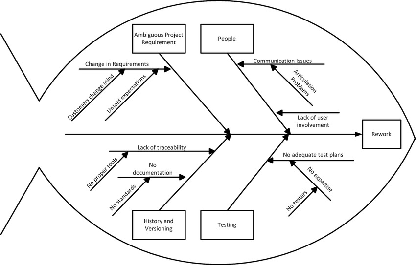 Root cause analysis of rework in software development