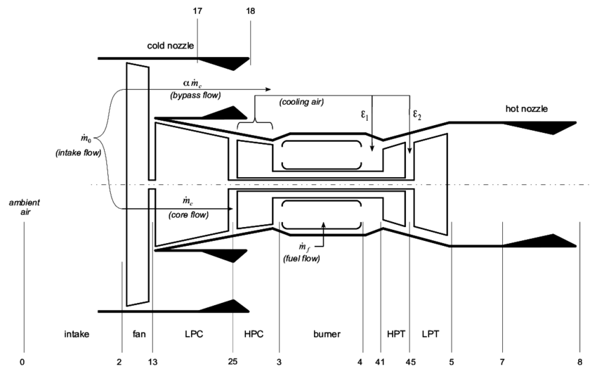 Schematic of two-spool separated-flow turbofan engine and
