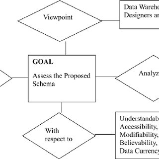 Data Warehouse Conceptual Model Quality Template- Data