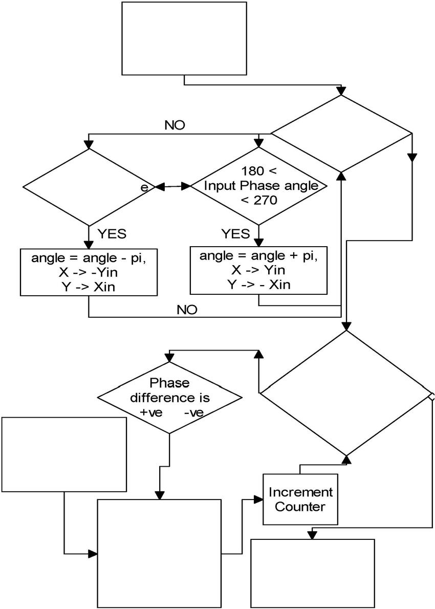 block diagram signal processing