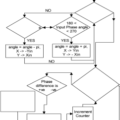 How To Draw A System Architecture Diagram Make Kite Shows Dual Ram Ping Pong Of An Fft Where The Data Reading Processing And Writing Is Done From One Another At Each Stage