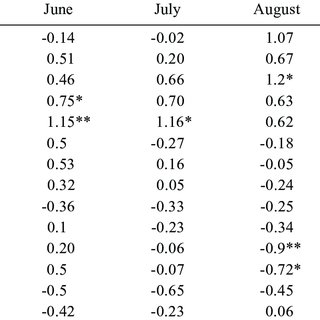 Deficit and excess monsoon rainfall in few representative