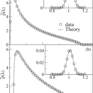 (PDF) Spectral density of a Wishart model for nonsymmetric