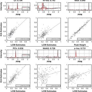 Cut-out plots from in vivo experiment: Top row shows the