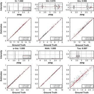 Phenotypes correlations: Box plots show correlations of
