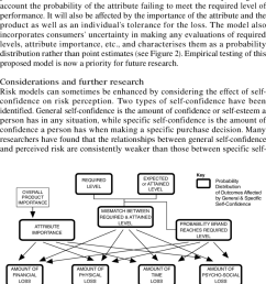 flow diagram of risk processes in a brand choice decision for a single attribute [ 850 x 1319 Pixel ]