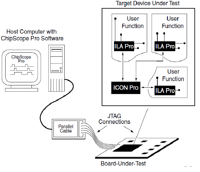 ChipScope Pro system block diagram with the host