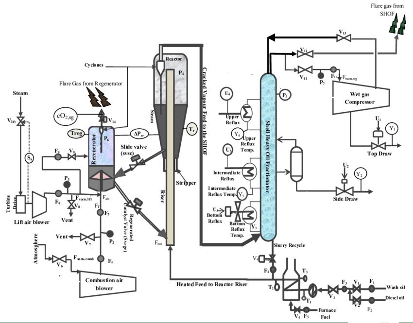 Schematic diagram of the fluid catalytic cracking unit