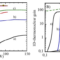 Thermonuclear gain versus the spike power for full-1D