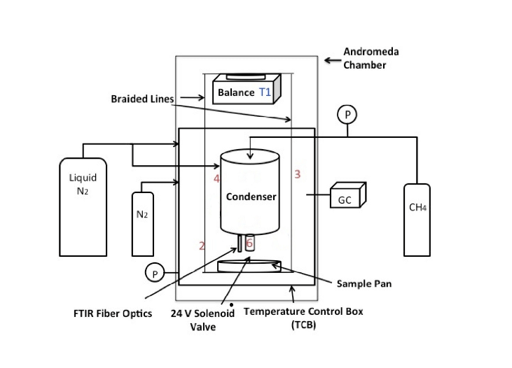 Schematic diagram of the Titan simulation facility and its