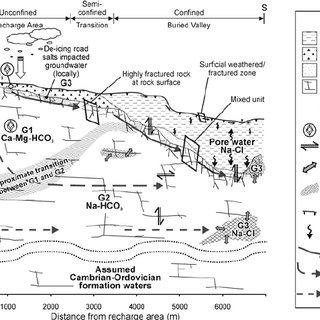 Piper diagram of the groundwater clusters with the