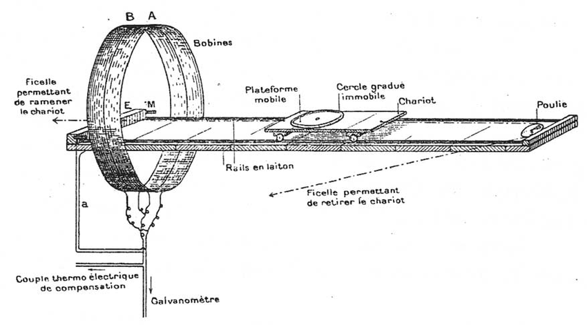 Mobile tray and coils used in conjunction with a ballistic