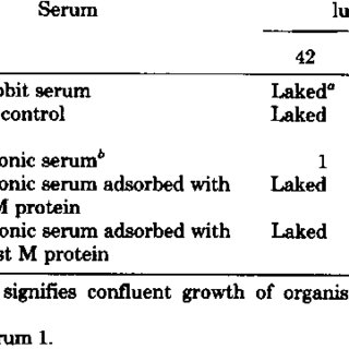 Indirect bactericidal test: absorption of type 12 M