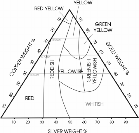 The gold triangle. Relationship between composition and