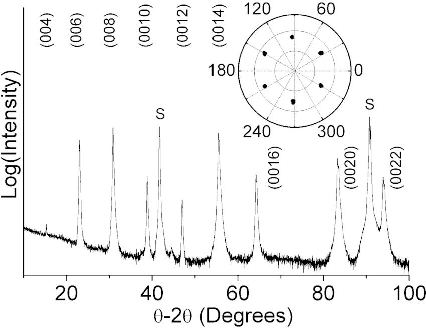 02 spectrum of the BaFe Mn O thin film on c-plane Al O