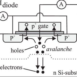 5: Energy band diagram of Si, SiGe and Ge. It can