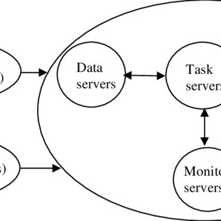 (PDF) Assessment of Access Control Systems