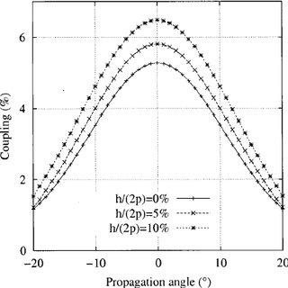 Geometry for slanted SAW propagation in a periodic