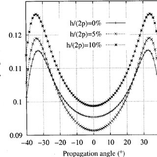 (PDF) Slowness curves and characteristics of surface
