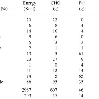 (PDF) Food and Macronutrient Intake of Elite Kenyan