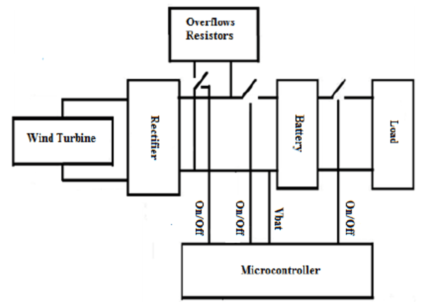 Block diagram of the whole Wind turbine / Controller