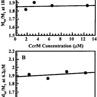 Sedimentation velocity determination of S 20,w 0 . S 20