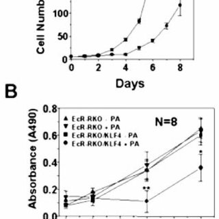 (PDF) Krüppel-like Factor 4 (Gut-enriched Krüppel-like