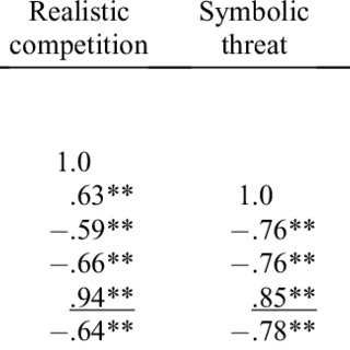 (PDF) Forecasting the Primary Dimension of Social Perception