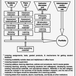 Ten levels of curricula integration (Fogarty, 1991