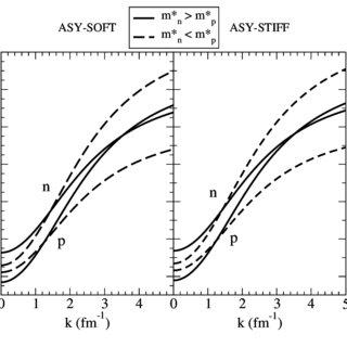 Zero temperature EoS of Symmetric/Neutron Matter: Hadron
