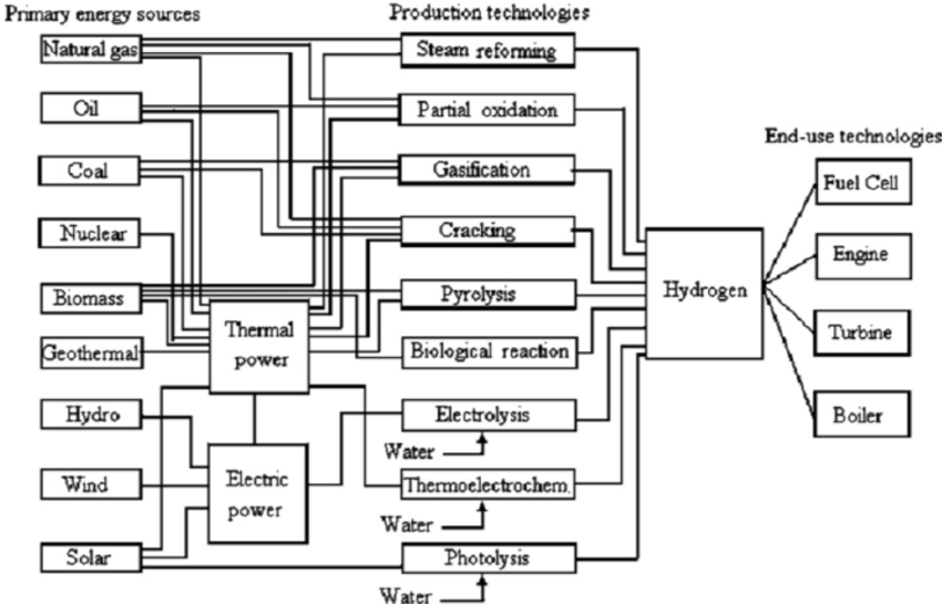 The main alternative methods of hydrogen production from