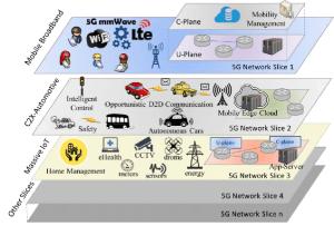 5G work slices structure | Download Scientific Diagram