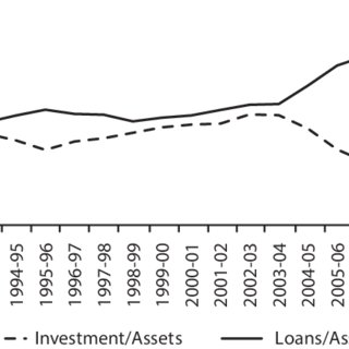 (PDF) Financial Liberalization: A Survey with Emphasis on