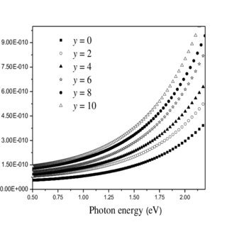 Plot of extinction coefficient (k) with wavelength ( λ