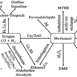 Thermochemical and biochemical conversion routes for