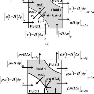 Level set method; ( a ) interface representation; ( b