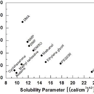 Solvent uptake (mol%) vs. solubility parameter of various