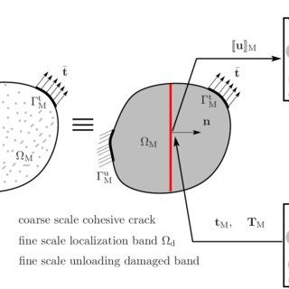 A macro-micro two-scale model for mortar materials