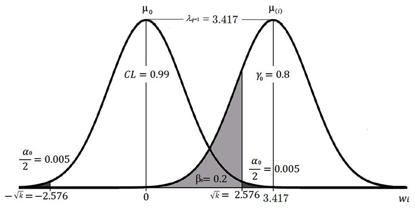 Probability levels fixed at CL = 0.99 (α0 = 0.01) and í µí