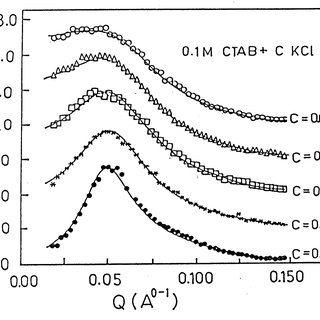 The packing parameter of a surfactant molecule and the