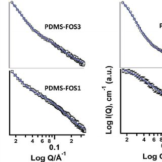 (PDF) Preparation and characterization of new poly