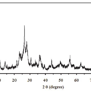 XRD patterns of MWCNT oxidized with HNO3 at 120 0 C