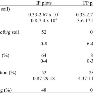 (PDF) On-farm Evaluation of Cultural Practices for