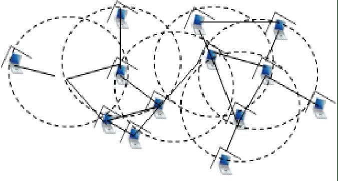 (Wireless Network Structures-II (Infrastructureless