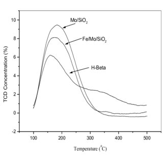 FTIR spectra of pyridine adsorbed on (a) silica and (b) 1