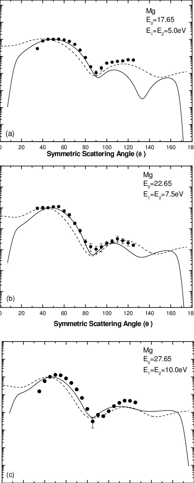 medium resolution of triple differential cross section of mg atom as a function of symmetric angle